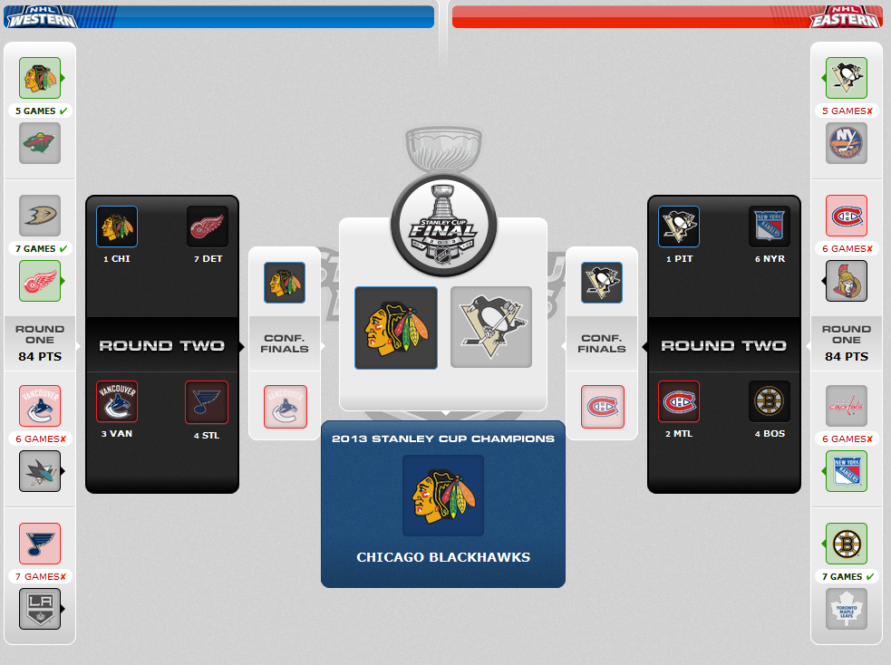 Stanley Cup 2013, II: Thoughts on the First Round, Guesses for the Second