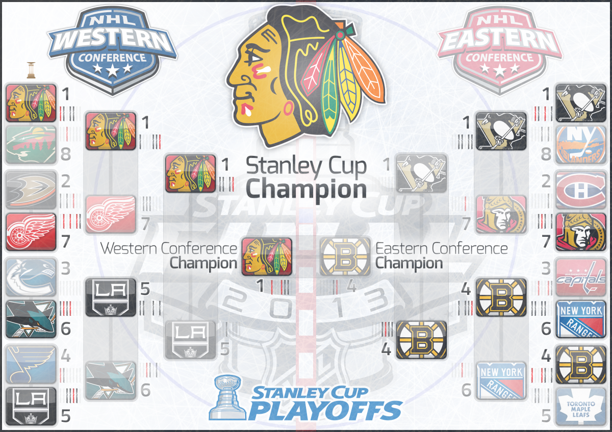Chicago Blackhawks: 2013 Stanley Cup Champions