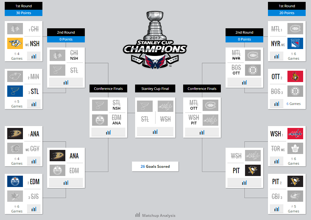 Stanley Cup 2017, III: UnluckySevens