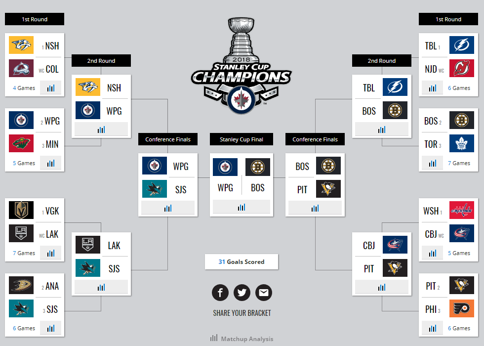 Stanley Cup 2018, I: Place Your Bets