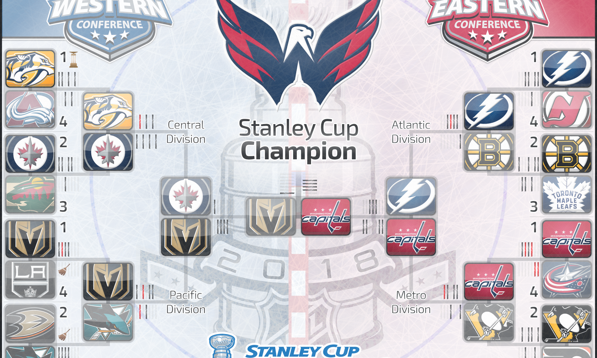 5d885c928ab47f Washington Capitals: 2018 Stanley Cup Champions – And so he spoke…